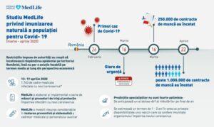 Studiu privind imunizarea naturală a populaţiei pentru COVID-19 | FOTO : mediafax.ro